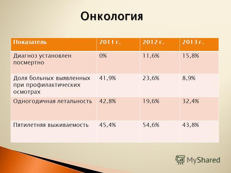 Показатель 2011 г.2012 г.2013 г. Диагноз установлен посмертно 0%11,6%15,8% Доля больных выявленных при профилактических осмотрах 41,9%23,6%8,9% Одногодичная летальность 42,8%19,6%32,4% Пятилетняя выживаемость 45,4%54,6%43,8% Онкология