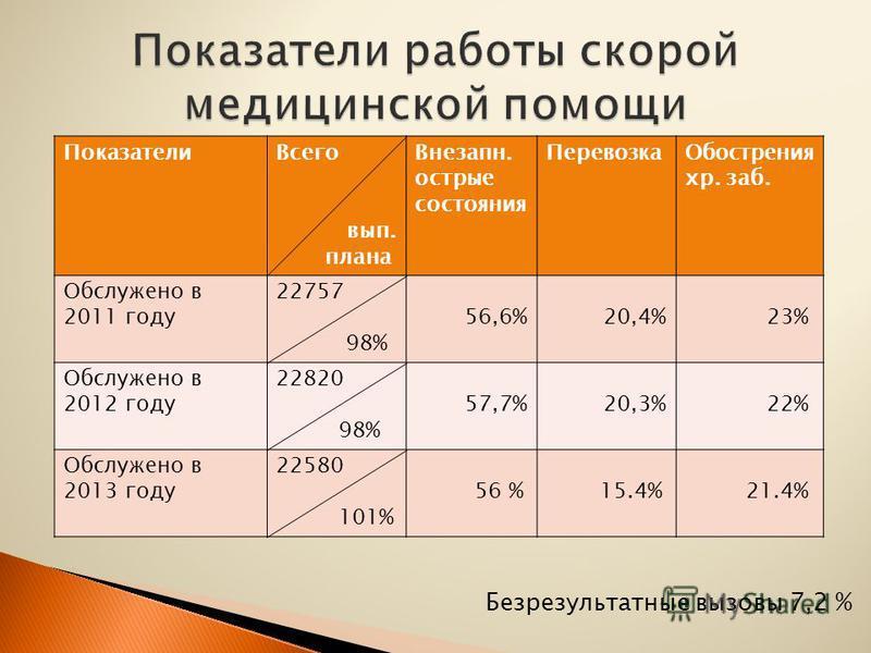 Показатели Всего вып. плана Внезапн. острые состояния Перевозка Обострения хр. заб. Обслужено в 2011 году 22757 98% 56,6% 20,4% 23% Обслужено в 2012 году 22820 98% 57,7% 20,3% 22% Обслужено в 2013 году 22580 101% 56 % 15.4% 21.4% Безрезультатные вызо