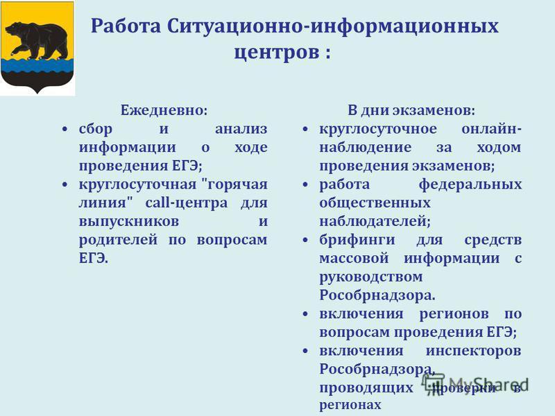 Работа Ситуационно-информационных центров : Ежедневно: сбор и анализ информации о ходе проведения ЕГЭ; круглосуточная
