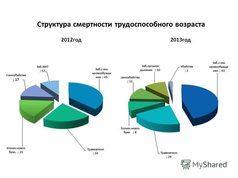 Структура смертьности трудоспособного возраста 2012 год 2013 год