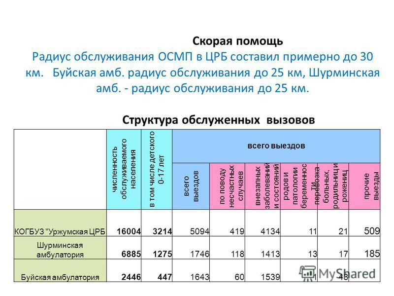 Скорая помощь Радиус обслуживания ОСМП в ЦРБ составил примерно до 30 км. Буйская амб. радиус обслуживания до 25 км, Шурминская амб. - радиус обслуживания до 25 км. Структура обслуженных вызовов численность обслуживаемого населения в том числе детског
