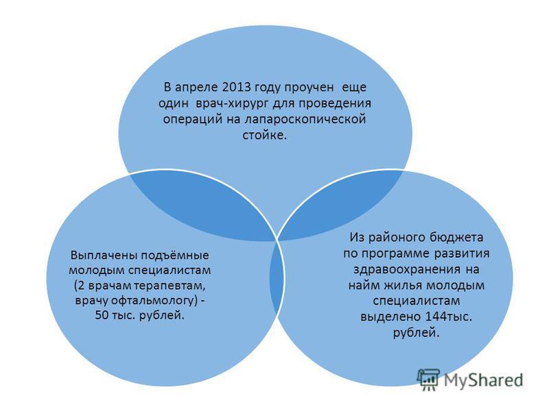 В апреле 2013 году проучен еще один врач-хирург для проведения операций на лапароскопической стойке. Из районого бюджета по программе развития здравоохранения на найм жилья молодым специалистам выделено 144 тыс. рублей. Выплачены подъёмные молодым сп