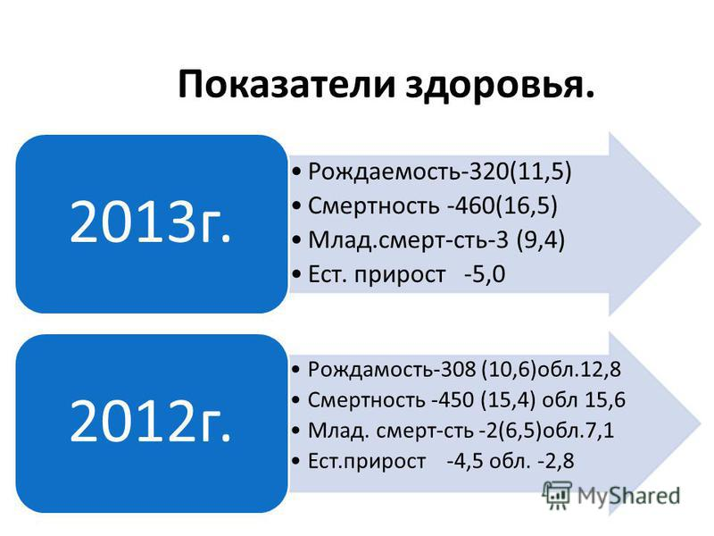 Показатели здоровья. Рождаемость-320(11,5) Смертность -460(16,5) Млад.смерть-сть-3 (9,4) Ест. прирост -5,0 2013 г. Рождамость-308 (10,6)обл.12,8 Смертность -450 (15,4) обл 15,6 Млад. смерть-сть -2(6,5)обл.7,1 Ест.прирост -4,5 обл. -2,8 2012 г.