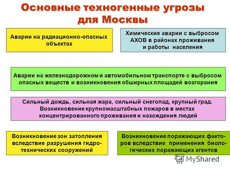 Основные техногенные угрозы для Москвы Аварии на радиационно-опасных объектах Химические аварии с выбросом АХОВ в районах проживания и работы населения Сильный дождь, сильная жара, сильный снегопад, крупный град. Возникновение крупномасштабных пожаро