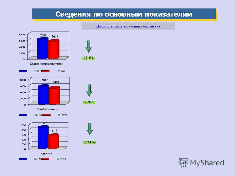 Сведения по основным показателям Происшествия на водных бассейнах 2012 год 2013 год 2012 год 2013 год 2012 год 2013 год -10,4% -7,9% -39,1%