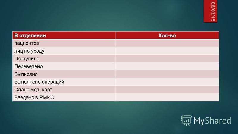 06/03/15 В отделении Кол-во пациентов лиц по уходу Поступило Переведено Выписано Выполнено операций Сдано мед. карт Введено в РМИС