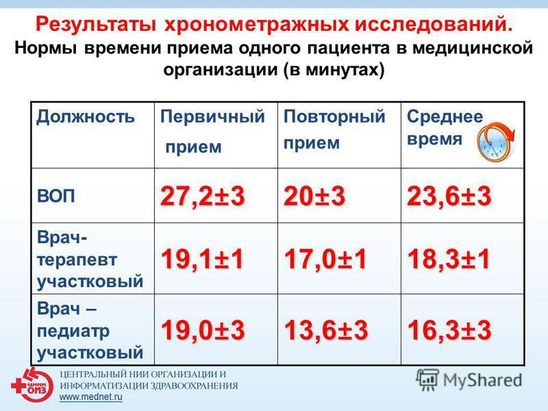 Результаты хронометражных исследований. Нормы времени приема одного пациента в медицинской организации (в минутах) Должность Первичный прием Повторный прием Среднее время ВОП 27,2±3 20±3 23,6±3 Врач- терапевт участковый 19,1±117,0±118,3±1 Врач – педи