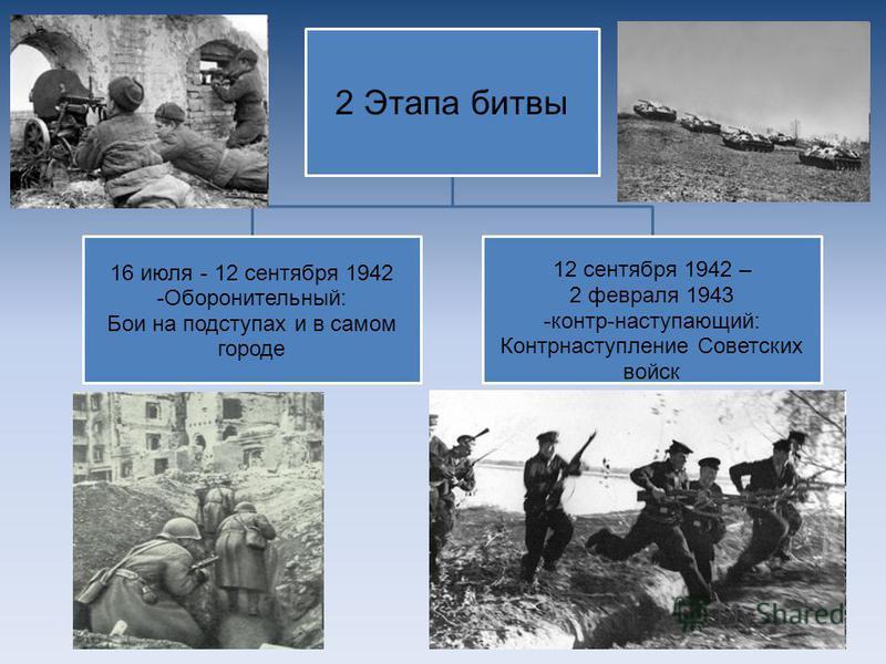 Сталинградская битва 16 июля 1942 г. – 2 февраля 1943 г. «Вот тут и научимся, вот в этих самых степях…» Михаил Шолохов