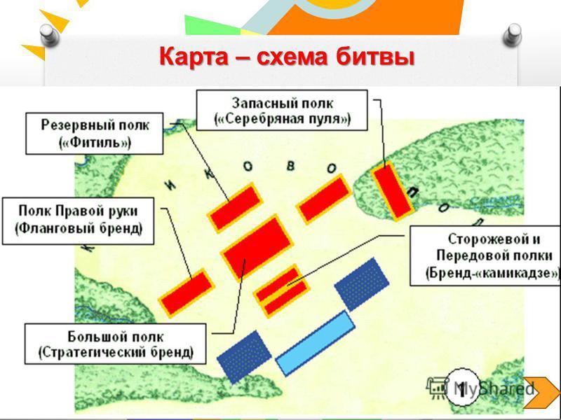 Карта – схема битвы