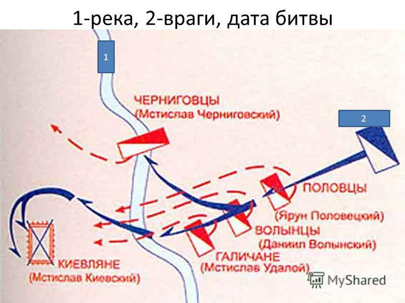 1-река, 2-враги, дата битвы 1 2