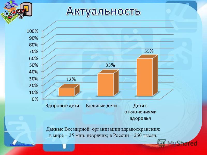 http://ku4mina.ucoz.ru/ Данные Всемирной организации здравоохранения: в мире – 35 млн. незрячих; в России – 260 тысяч.