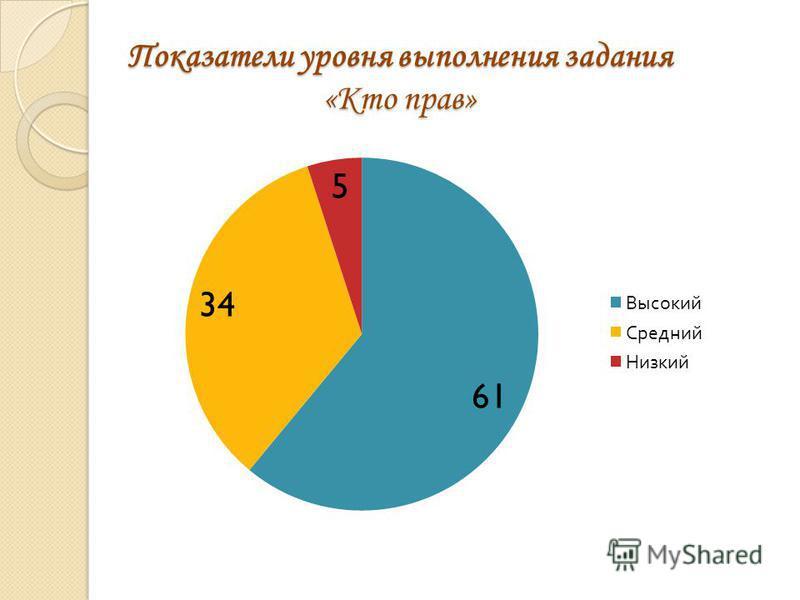 Показатели уровня выполнения задания «Кто прав»