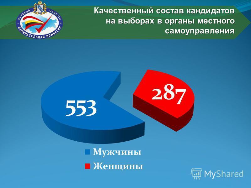 Качественный состав кандидатов на выборах в органы местного самоуправления