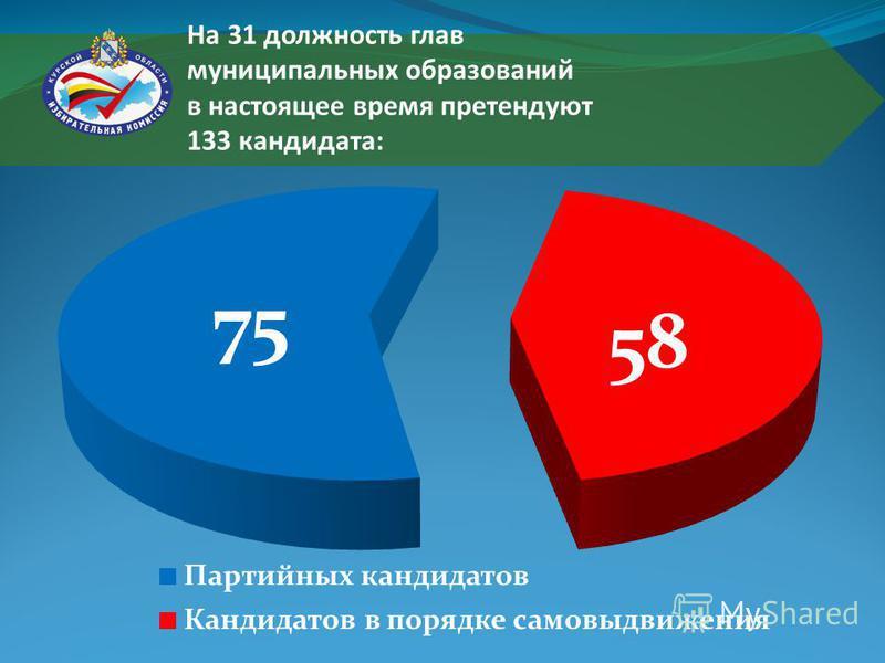 На 31 должность глав муниципальных образований в настоящее время претендуют 133 кандидата:
