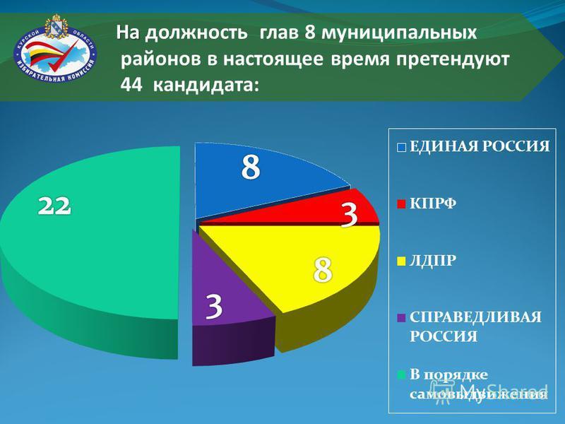На На должность глав 8 муниципальных районов в настоящее время претендуют 44 кандидата: