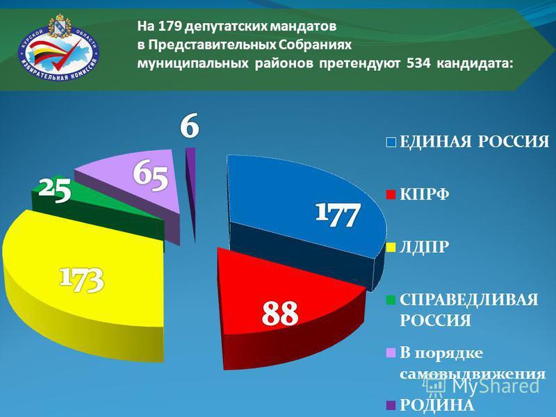 На 179 депутатских мандатов в Представительных Собраниях муниципальных районов претендуют 534 кандидата: