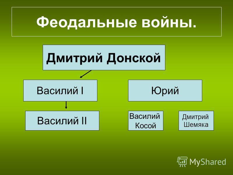 Феодальные войны. Дмитрий Донской Василий IЮрий Василий II Василий Косой Дмитрий Шемяка