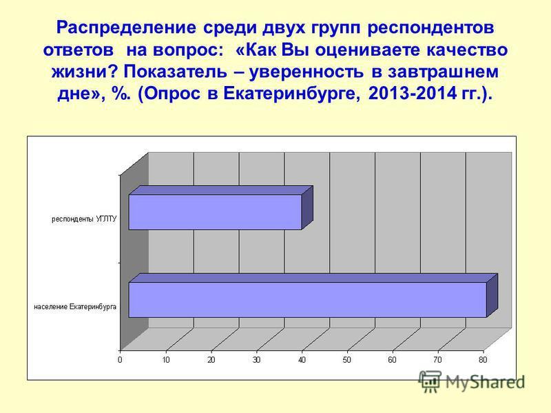 Распределение среди двух групп респондентов ответов на вопрос: «Как Вы оцениваете качество жизни? Показатель – уверенность в завтрашнем дне», %. (Опрос в Екатеринбурге, 2013-2014 гг.).