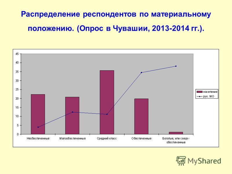 Распределение респондентов по материальному положению. (Опрос в Чувашии, 2013-2014 гг.).