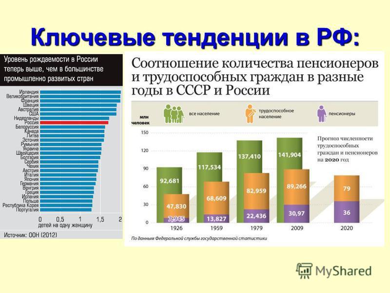 Ключевые тенденции в РФ: