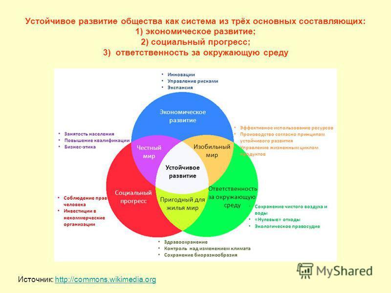 Устойчивое развитие общества как система из трёх основных составляющих: 1) экономическое развитие; 2) социальный прогресс; 3) ответственность за окружающую среду Источник: http://commons.wikimedia.orghttp://commons.wikimedia.org