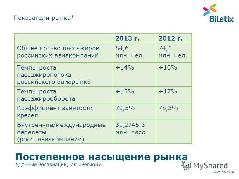 2013 г.2012 г. Общее кол-во пассажиров российских авиакомпаний 84,6 млн. чел. 74,1 млн. чел. Темпы роста пассажиропотока российского авиарынка +14%+16% Темпы роста пассажирооборота +15%+17% Коэффициент занятости кресел 79,5%78,3% Внутренние/междунаро