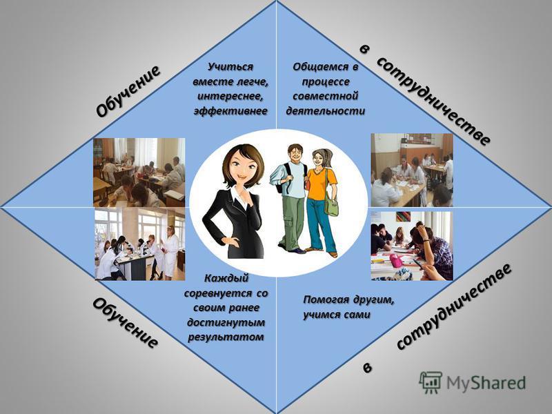 Общаемся в процессе совместной деятельности Помогая другим, учимся сами Каждый соревнуется со своим ранее достигнутым результатом Учиться вместе легче, интереснее, эффективнее Обучение в сотрудничестве Обучение в сотрудничестве