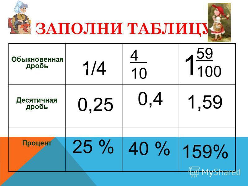 ЗАПОЛНИ ТАБЛИЦУ Обыкновенная дробь 1/4 Десятичная дробь 0,4 Процент 159% 444 0,25 25 % 4. 10 40 % 1,59 59 100 1