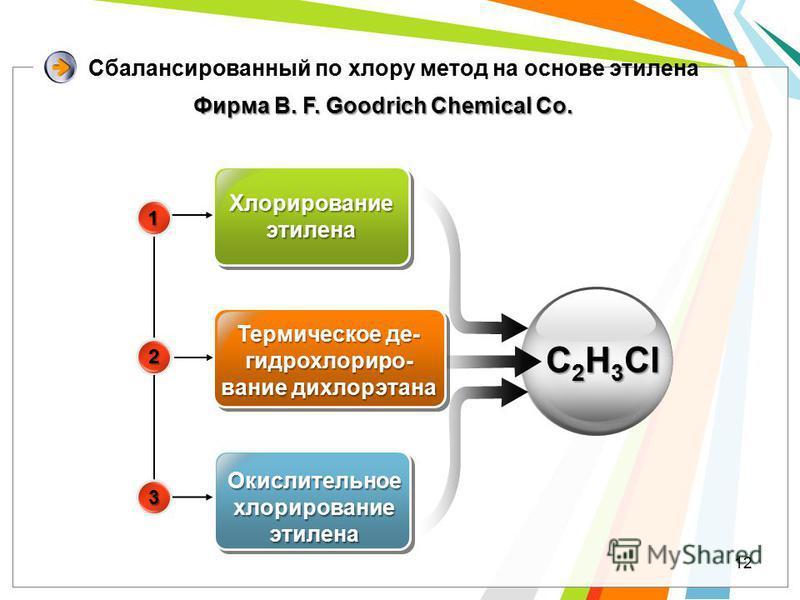 12 Сбалансированный по хлояру метод на основе этилена Хлорирование этилена Термическое де- гидрохлояриро- вание дихлоярэтана Окислительное хлоярирование этилена C 2 H 3 Cl 1 2 3 Фирма В. F. Goodrich Chemical Co.