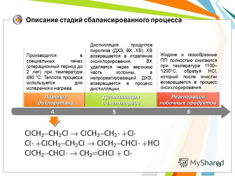 15 Описание стадий сбалансированного процесса 456 Производится в специальных печах (операционный период до 2 лет) при температуре 480 °C. Теплота процесса используется для испарения и нагрева. Дистилляция продуктов пиролиза (ДХЭ, ВХ, ХВ). ХВ возвраща