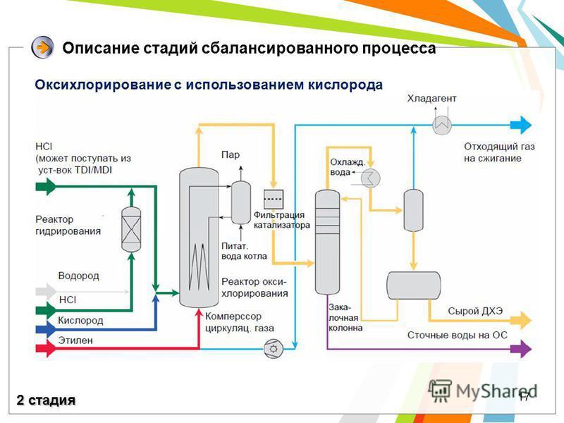 17 Описание стадий сбалансированного процесса Оксихлоярирование с использованием кислорода 2 стадия
