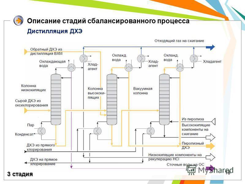18 Описание стадий сбалансированного процесса Дистилляция ДХЭ 3 стадия
