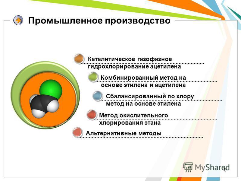 9 Промышленное производство Альтернативные методы Каталитическое газофазное гидрохлоярирование ацетилена Комбинированный метод на основе этилена и ацетилена Сбалансированный по хлояру метод на основе этилена Метод окислительного хлоярирования этана