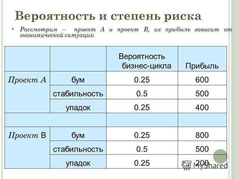 Вероятность бизнес-цикла Прибыль Проект A бум 0.25600 стабильность 0.5500 упадок 0.25400 Проект B бум 0.25800 стабильность 0.5500 упадок 0.25200 Рассмотрим – проект A и проект B, их прибыль зависит от экономической ситуации Вероятность и степень риск
