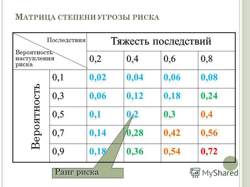 26 Ранг риска М АТРИЦА СТЕПЕНИ УГРОЗЫ РИСКА Тяжесть последствий 0,20,40,60,8 0,10,020,040,060,08 0,30,060,120,180,24 0,50,10,20,30,4 0,70,140,280,420,56 0,90,180,360,540,72 Последствия Вероятность наступления риска Вероятность