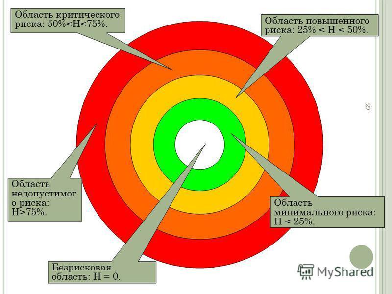 27 Область недопустимого риска: H>75%. Область критического риска: 50%
