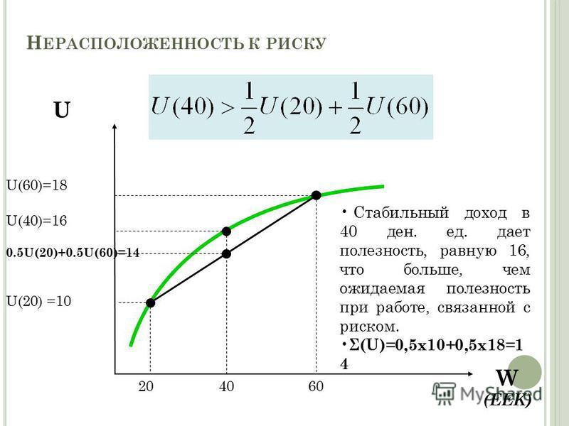 Н ЕРАСПОЛОЖЕННОСТЬ К РИСКУ W (EEK) U U(40)=16 U(20) =10 U(60)=18 0.5U(20)+0.5U(60)=14 204060 Стабильный доход в 40 ден. ед. дает полезность, равную 16, что больше, чем ожидаемая полезность при работе, связанной с риском. Σ(U)=0,5x10+0,5x18=1 4