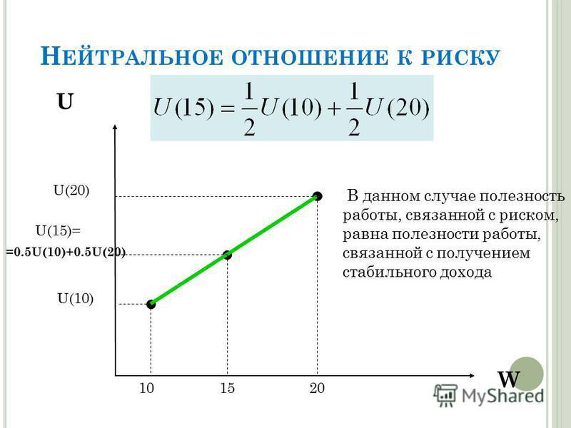 Н ЕЙТРАЛЬНОЕ ОТНОШЕНИЕ К РИСКУ W U U(15)= U(10) U(20) =0.5U(10)+0.5U(20) 101520 В данном случае полезность работы, связанной с риском, равнa полезности работы, связанной с получением стабильного дохода