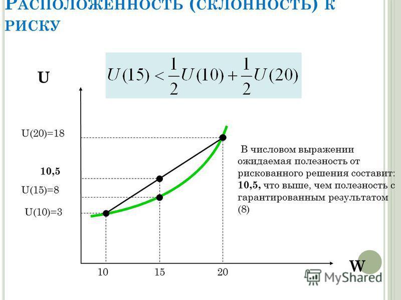 Р АСПОЛОЖЕННОСТЬ ( СКЛОННОСТЬ ) К РИСКУ W U U(15)=8 U(10)=3 U(20)=18 10,5 101520 В числовом выражении ожидаемая полезность от рискованного решения составит: 10,5, что выше, чем полезность с гарантированным результатом (8)