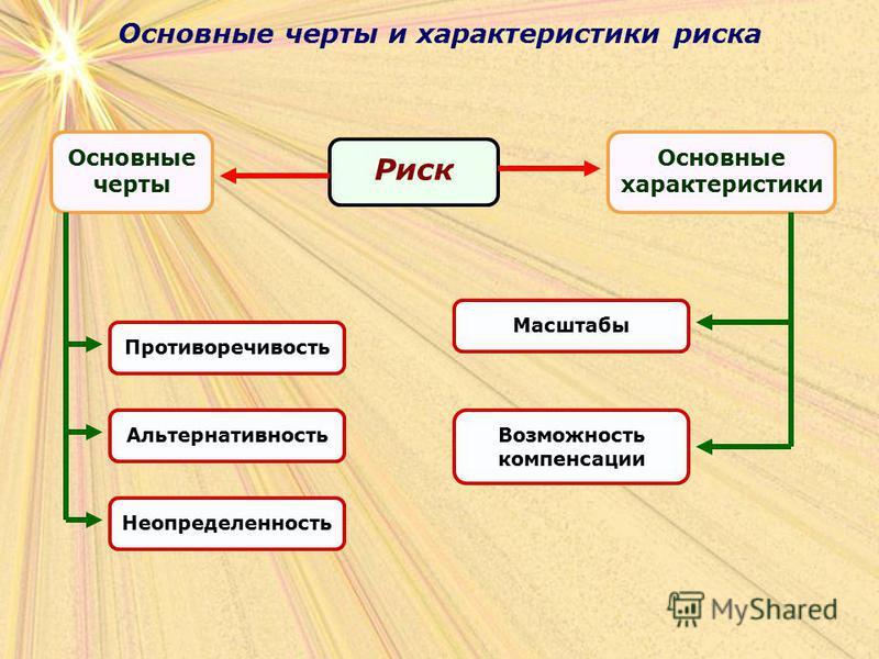 Основные черты и характеристики риска Риск Противоречивость Основные черты Основные характеристики Альтернативность НеопределенностьМасштабы Возможность компенсации