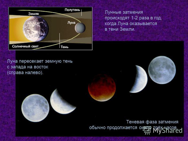 Теневая фаза затмения обычно продолжается около трёх часов. Лунные затмения происходят 1-2 раза в год, когда Луна оказывается в тени Земли. Луна пересекает земную тень с запада на восток (справа налево).