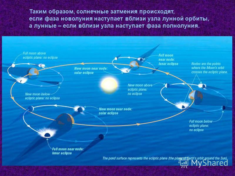 Таким образом, солнечные затмения происходят, если фаза новолуния наступает вблизи узла лунной орбиты, а лунные – если вблизи узла наступает фаза полнолуния.