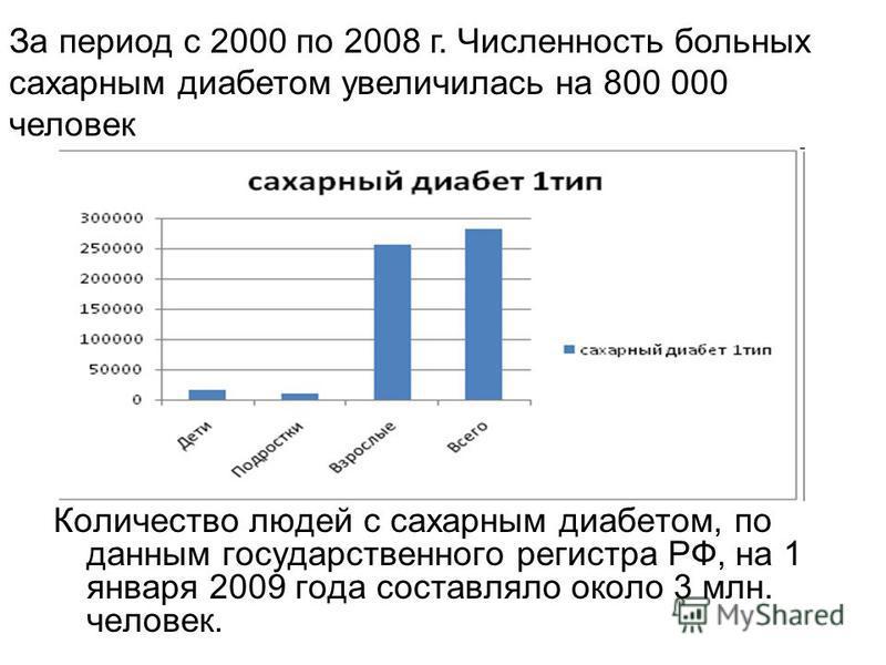 Количество людей с сахарным диабетом, по данным государственного регистра РФ, на 1 января 2009 года составляло около 3 млн. человек. За период с 2000 по 2008 г. Численность больных сахарным диабетом увеличилась на 800 000 человек