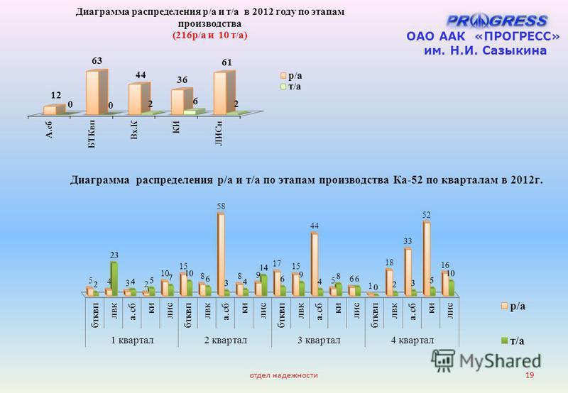 отдел надежности 19 ОАО ААК «ПРОГРЕСС» им. Н.И. Сазыкина