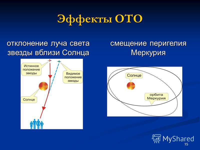 15 Эффекты ОТО отклонение луча света звезды вблизи Солнца смещение перигелия Меркурия