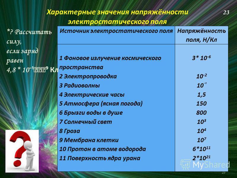 23 Источник электростатического поля Напряжённость поля, Н/Кл 1 Фоновое излучение космического пространства 2 Электропроводка 3 Радиоволны 4 Электрические часы 5 Атмосфера (ясная погода) 6 Брызги воды в душе 7 Солнечный свет 8 Гроза 9 Мембрана клетки
