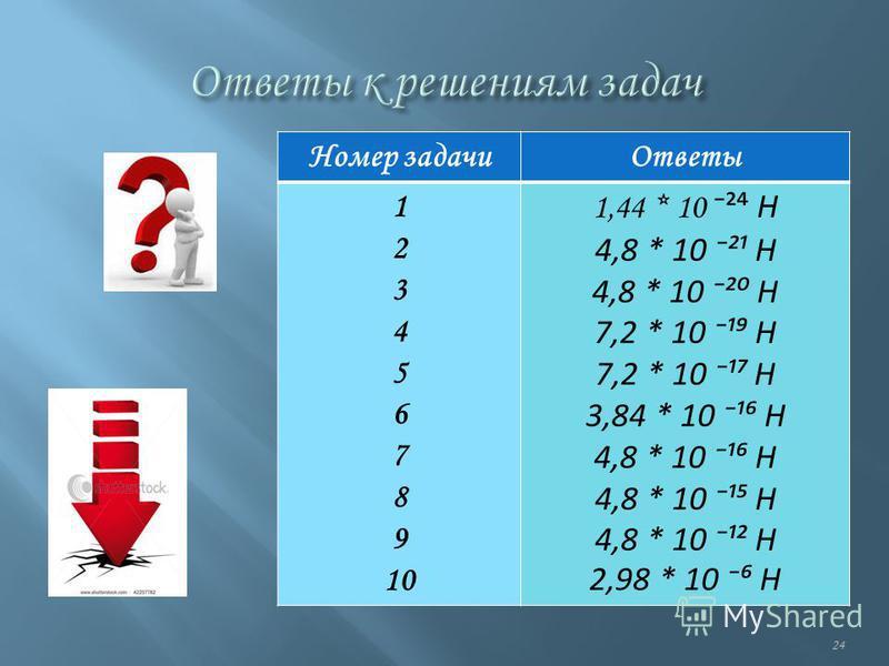 24 Номер задачи Ответы 1 2 3 4 5 6 7 8 9 10 1,44 * 10 ² Н 4,8 * 10 ²¹ Н 4,8 * 10 ² Н 7,2 * 10 ¹ Н 3,84 * 10 ¹ Н 4,8 * 10 ¹ Н 4,8 * 10 ¹² Н 2,98 * 10 Н