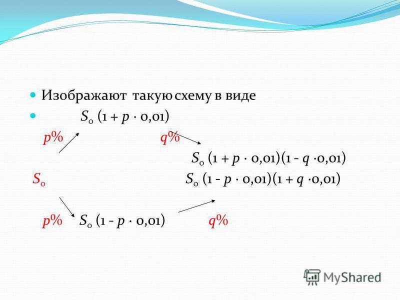 Изображают такую схему в виде S о (1 + p 0,01) р% q% S о (1 + p 0,01)(1 - q 0,01) S о S о (1 - p 0,01)(1 + q 0,01) р% S о (1 - p 0,01) q%
