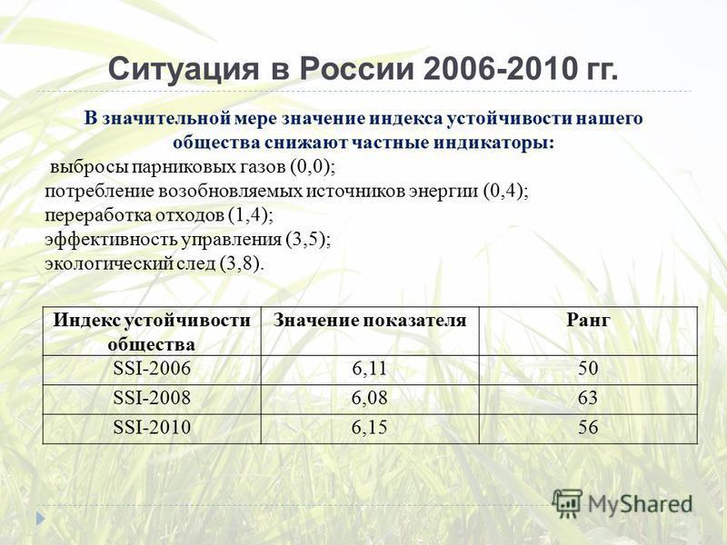 Ситуация в России 2006-2010 гг. Индекс устойчивости общества Значение показателя Ранг SSI-20066,1150 SSI-20086,0863 SSI-20106,1556 В значительной мере значение индекса устойчивости нашего общества снижают частные индикаторы: выбросы парниковых газов