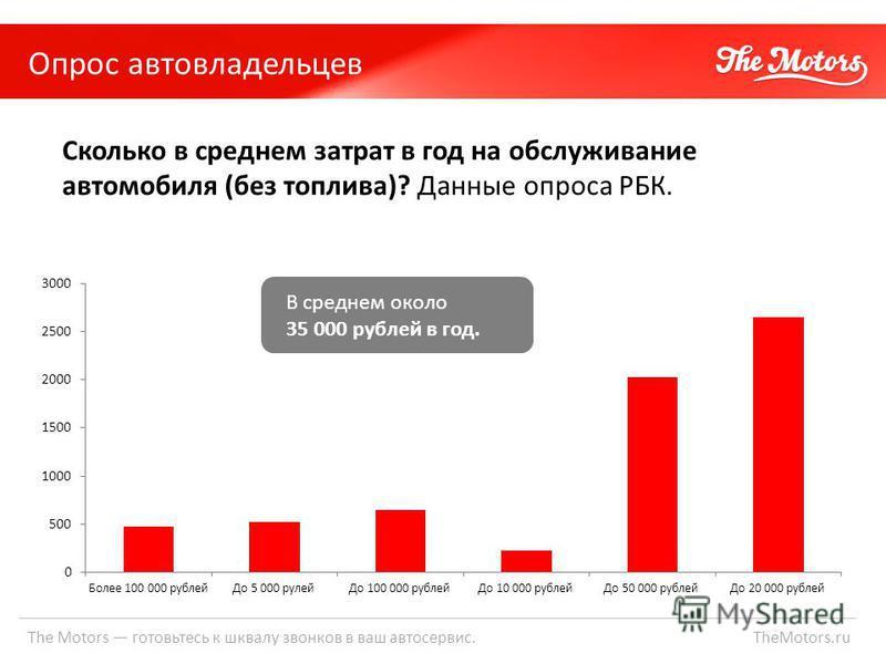 Опрос автовладельцев The Motors готовьтесь к шквалу звонков в ваш автосервис. TheMotors.ru Сколько в среднем затрат в год на обслуживание автомобиля (без топлива)? Данные опроса РБК. В среднем около 35 000 рублей в год.